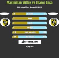 Maximilian Wittek vs Eliazer Dasa h2h player stats