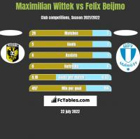 Maximilian Wittek vs Felix Beijmo h2h player stats