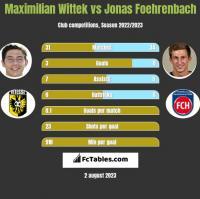 Maximilian Wittek vs Jonas Foehrenbach h2h player stats