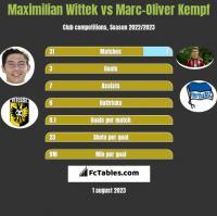 Maximilian Wittek vs Marc-Oliver Kempf h2h player stats