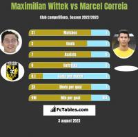 Maximilian Wittek vs Marcel Correia h2h player stats