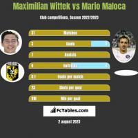 Maximilian Wittek vs Mario Maloca h2h player stats