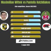 Maximilian Wittek vs Pantelis Hatzidiakos h2h player stats
