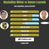 Maximilian Wittek vs Ramon Leeuwin h2h player stats