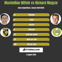 Maximilian Wittek vs Richard Magyar h2h player stats