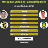 Maximilian Wittek vs Jacob Rasmussen h2h player stats