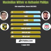 Maximilian Wittek vs Nathaniel Phillips h2h player stats