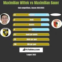 Maximilian Wittek vs Maximilian Bauer h2h player stats