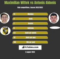 Maximilian Wittek vs Antonis Aidonis h2h player stats