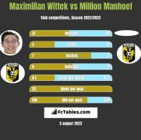 Maximilian Wittek vs Million Manhoef h2h player stats