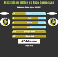 Maximilian Wittek vs Enzo Cornelisse h2h player stats