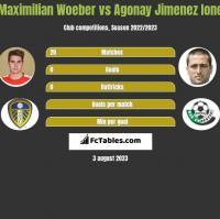 Maximilian Woeber vs Agonay Jimenez Ione h2h player stats