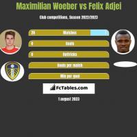Maximilian Woeber vs Felix Adjei h2h player stats