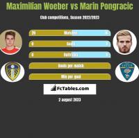 Maximilian Woeber vs Marin Pongracic h2h player stats