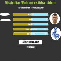 Maximilian Wolfram vs Orhan Ademi h2h player stats