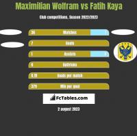 Maximilian Wolfram vs Fatih Kaya h2h player stats