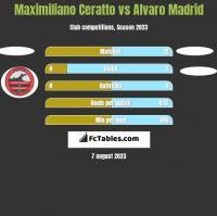 Maximiliano Ceratto vs Alvaro Madrid h2h player stats