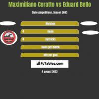 Maximiliano Ceratto vs Eduard Bello h2h player stats