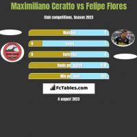 Maximiliano Ceratto vs Felipe Flores h2h player stats