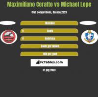 Maximiliano Ceratto vs Michael Lepe h2h player stats