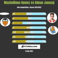 Maximiliano Gomez vs Adnan Januzaj h2h player stats