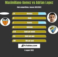 Maximiliano Gomez vs Adrian Lopez h2h player stats