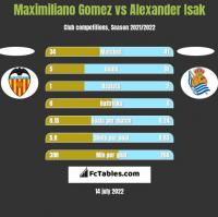Maximiliano Gomez vs Alexander Isak h2h player stats