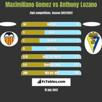 Maximiliano Gomez vs Anthony Lozano h2h player stats