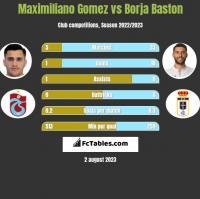 Maximiliano Gomez vs Borja Baston h2h player stats