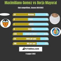 Maximiliano Gomez vs Borja Mayoral h2h player stats