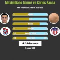 Maximiliano Gomez vs Carlos Bacca h2h player stats