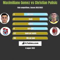 Maximiliano Gomez vs Christian Pulisic h2h player stats