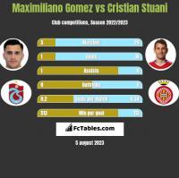 Maximiliano Gomez vs Cristian Stuani h2h player stats