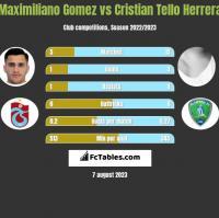 Maximiliano Gomez vs Cristian Tello h2h player stats