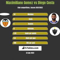 Maximiliano Gomez vs Diego Costa h2h player stats