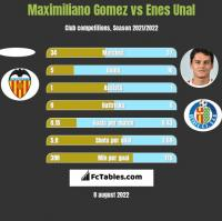 Maximiliano Gomez vs Enes Unal h2h player stats
