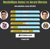 Maximiliano Gomez vs Gerard Moreno h2h player stats