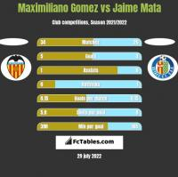 Maximiliano Gomez vs Jaime Mata h2h player stats