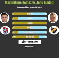 Maximiliano Gomez vs John Guidetti h2h player stats