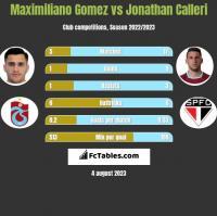 Maximiliano Gomez vs Jonathan Calleri h2h player stats