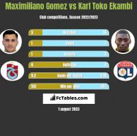 Maximiliano Gomez vs Karl Toko Ekambi h2h player stats