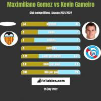 Maximiliano Gomez vs Kevin Gameiro h2h player stats