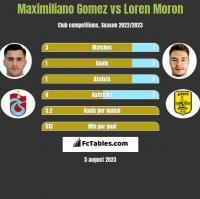 Maximiliano Gomez vs Loren Moron h2h player stats