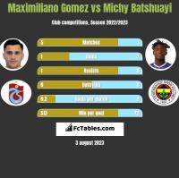 Maximiliano Gomez vs Michy Batshuayi h2h player stats