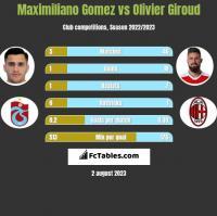 Maximiliano Gomez vs Olivier Giroud h2h player stats