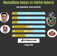 Maximiliano Gomez vs Patrick Roberts h2h player stats