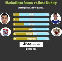 Maximiliano Gomez vs Ross Barkley h2h player stats