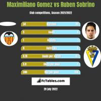 Maximiliano Gomez vs Ruben Sobrino h2h player stats