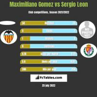 Maximiliano Gomez vs Sergio Leon h2h player stats