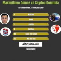 Maximiliano Gomez vs Seydou Doumbia h2h player stats